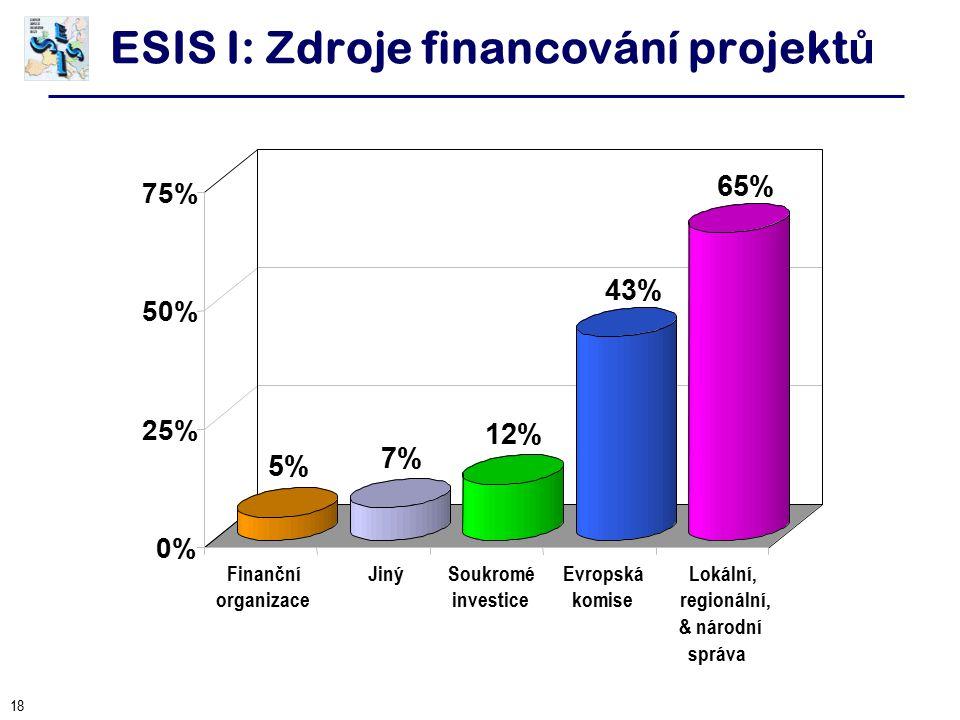 18 ESIS I: Zdroje financování projekt ů