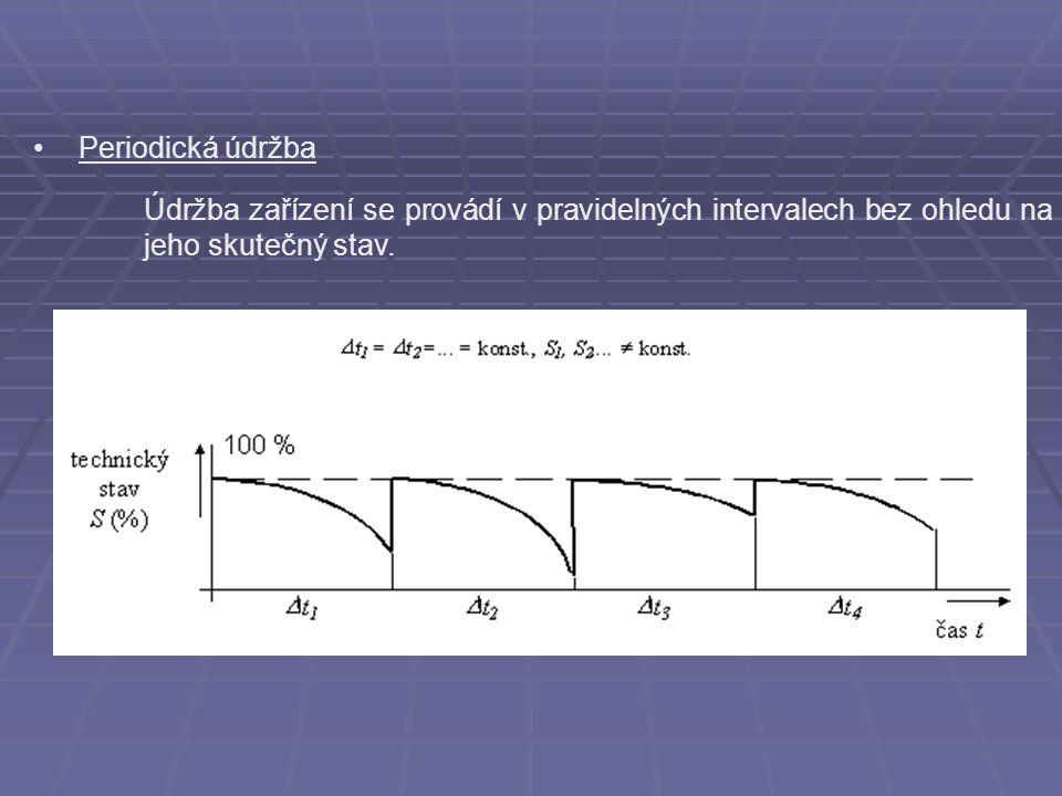 Periodická údržba Údržba zařízení se provádí v pravidelných intervalech bez ohledu na jeho skutečný stav.