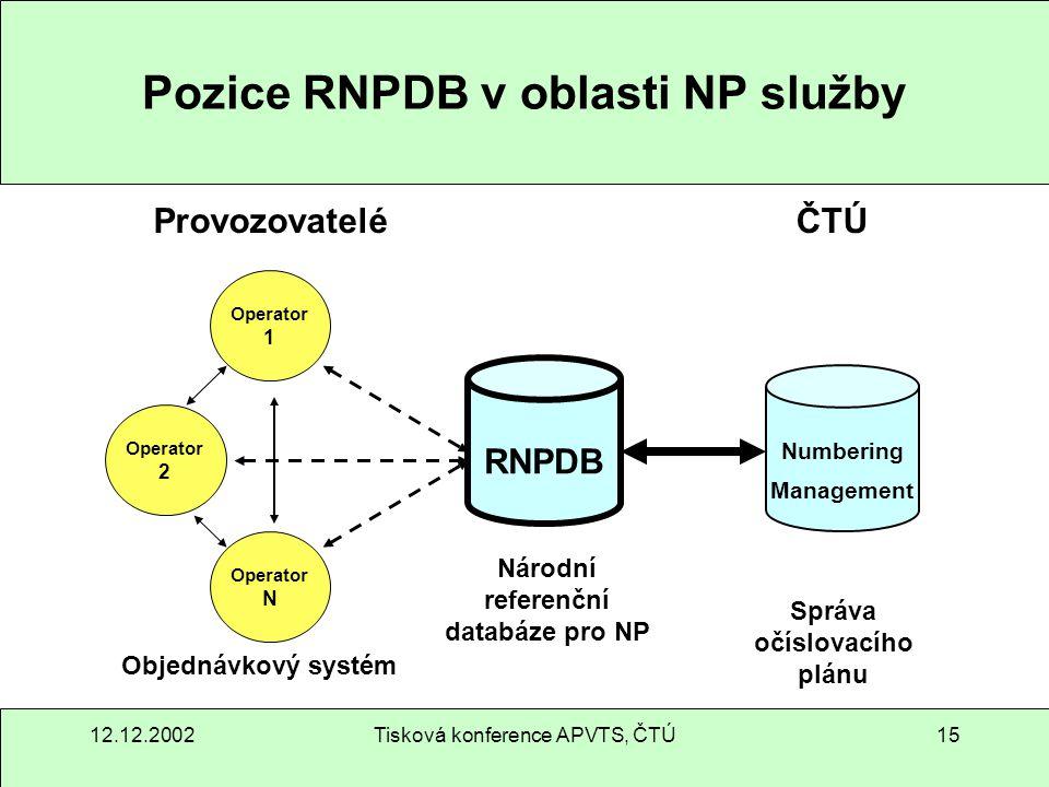 12.12.2002Tisková konference APVTS, ČTÚ15 Pozice RNPDB v oblasti NP služby Operator 1 RNPDB Numbering Management Objednávkový systém Národní referenčn