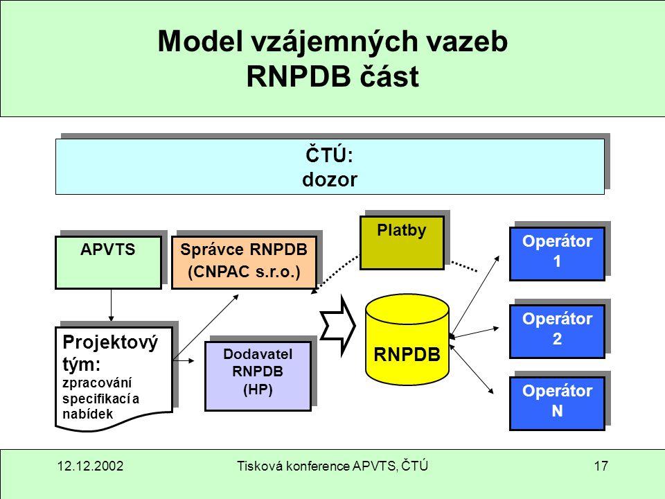 12.12.2002Tisková konference APVTS, ČTÚ17 Model vzájemných vazeb RNPDB část APVTS Projektový tým: zpracování specifikací a nabídek Projektový tým: zpr