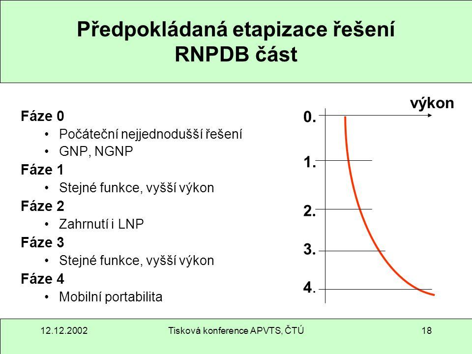 12.12.2002Tisková konference APVTS, ČTÚ18 Předpokládaná etapizace řešení RNPDB část Fáze 0 Počáteční nejjednodušší řešení GNP, NGNP Fáze 1 Stejné funk