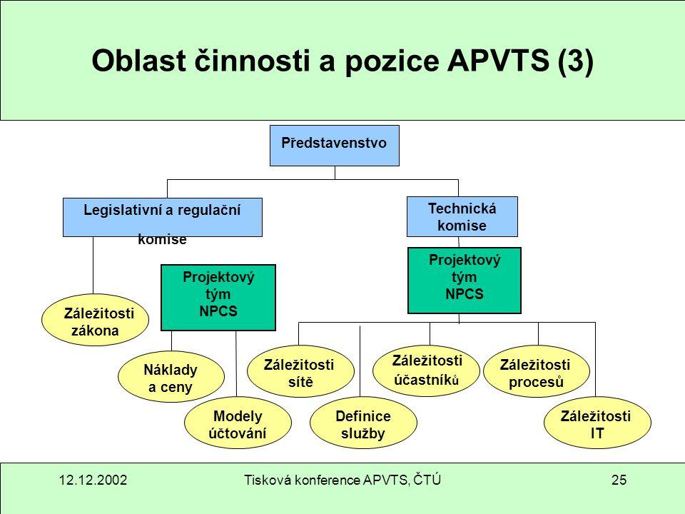 12.12.2002Tisková konference APVTS, ČTÚ25 Oblast činnosti a pozice APVTS (3) Projektový tým NPCS Legislativní a regulační komise Technická komise Před