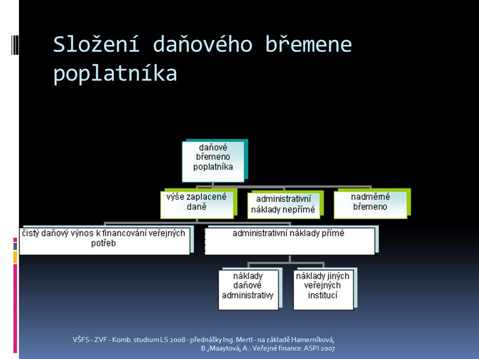 Složení daňového břemene poplatníka VŠFS - ZVF - Komb.