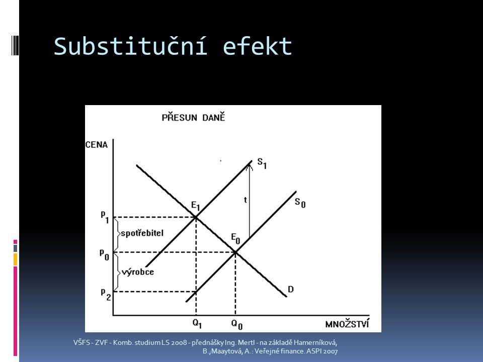 Substituční efekt VŠFS - ZVF - Komb.studium LS 2008 - přednášky Ing.