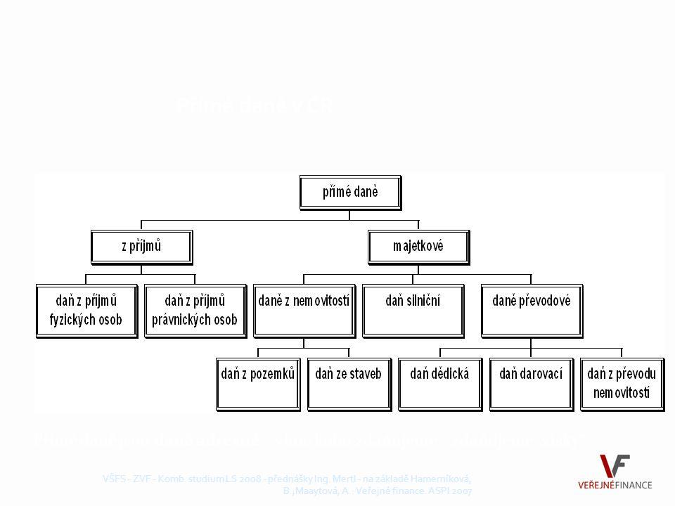 Charakteristika nepřímých daní VŠFS - ZVF - Komb.studium LS 2008 - přednášky Ing.