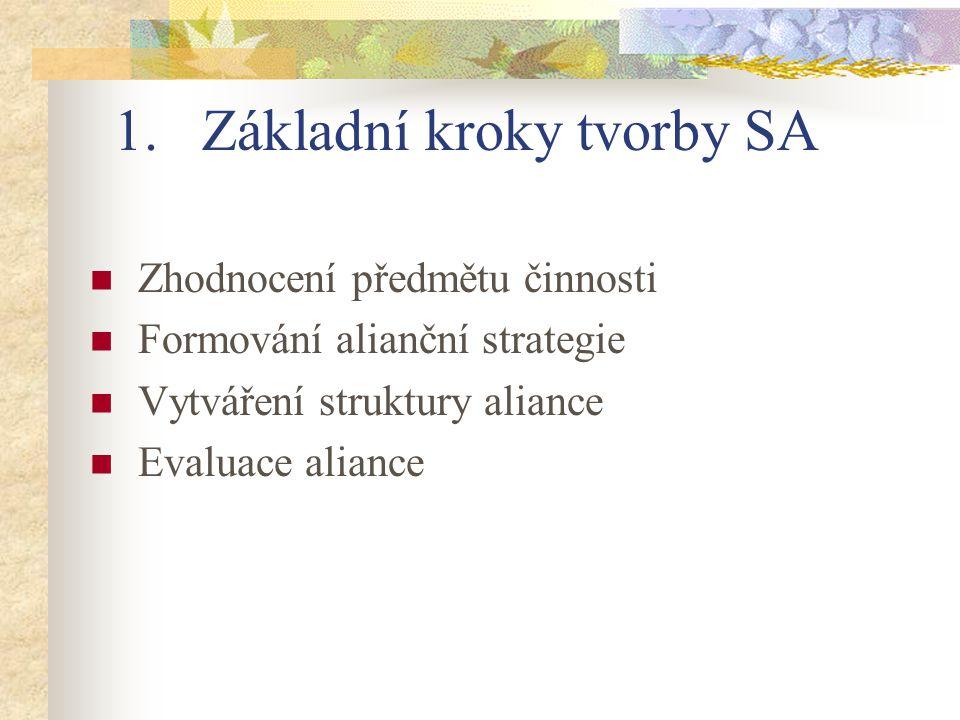 1.Základní kroky tvorby SA Zhodnocení předmětu činnosti Formování alianční strategie Vytváření struktury aliance Evaluace aliance