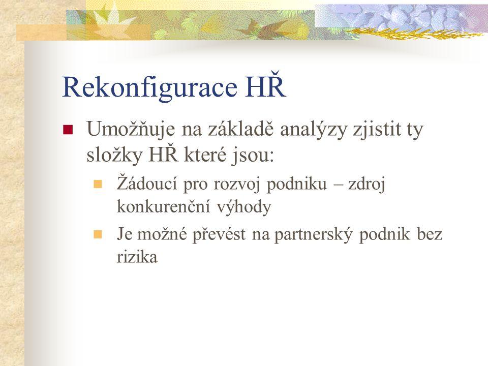 Rekonfigurace HŘ Umožňuje na základě analýzy zjistit ty složky HŘ které jsou: Žádoucí pro rozvoj podniku – zdroj konkurenční výhody Je možné převést n