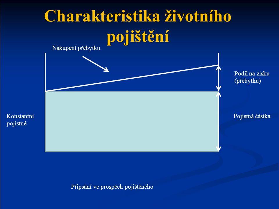 Konstantní pojistné Nakupení přebytku Podíl na zisku (přebytku) Pojistná částka Připsání ve prospěch pojištěného Charakteristika životního pojištění