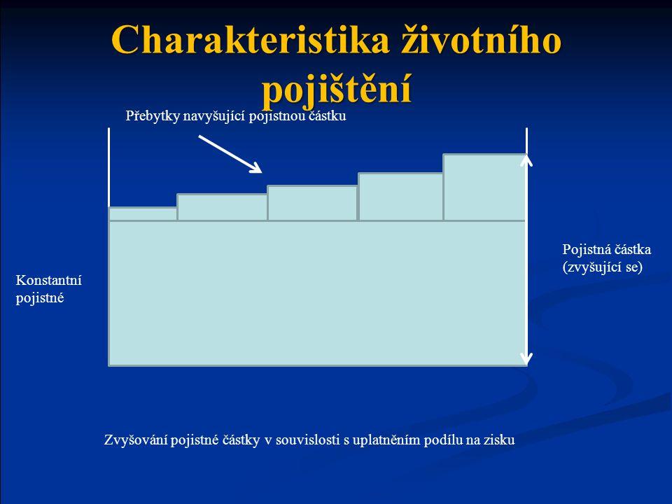Konstantní pojistné Přebytky navyšující pojistnou částku Pojistná částka (zvyšující se) Zvyšování pojistné částky v souvislosti s uplatněním podílu na