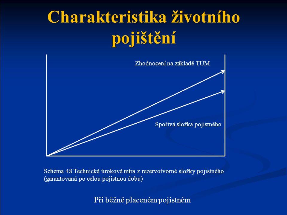 Pojištění pro případ úmrtí  Kryje pouze riziko úmrtí (sjednaná pojistná částka v případě smrti je vyplacena osobě určené pojistníkem – obmyšlenému (osobě uvedené v poj.
