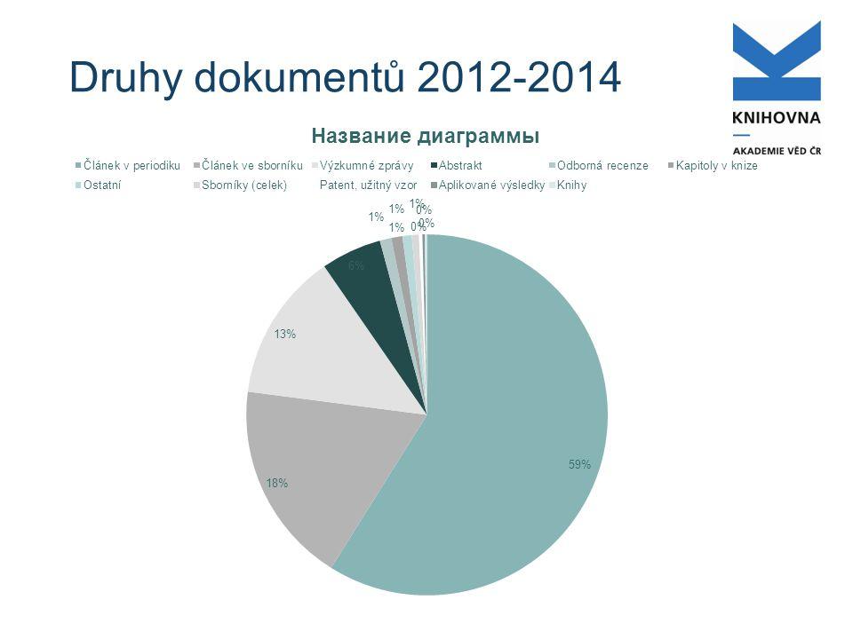 Druhy dokumentů 2012-2014