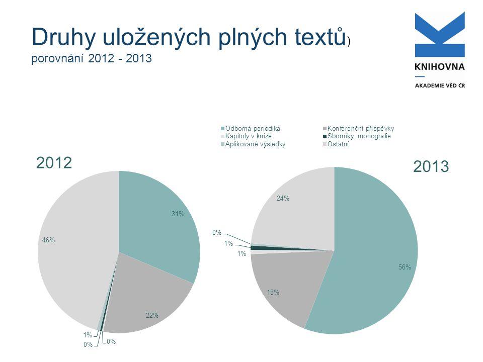 Druhy uložených plných textů ) porovnání 2012 - 2013 2013 2012