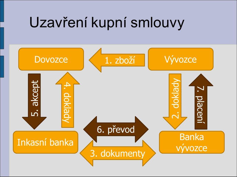 Uzavření kupní smlouvy Dovozce Inkasní banka Banka vývozce Vývozce 1. zboží 2. doklady 4. doklady 5. akcept 7. placení 6. převod 3. dokumenty