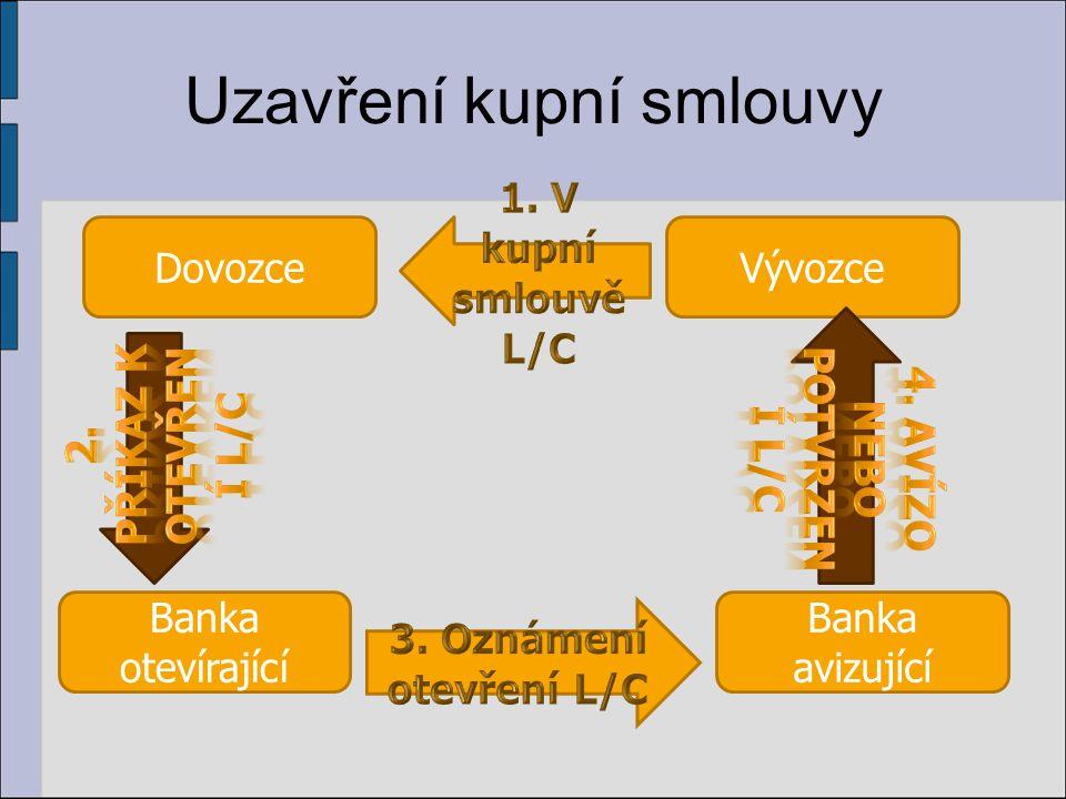 Uzavření kupní smlouvy DovozceVývozce Banka avizující Banka otevírající
