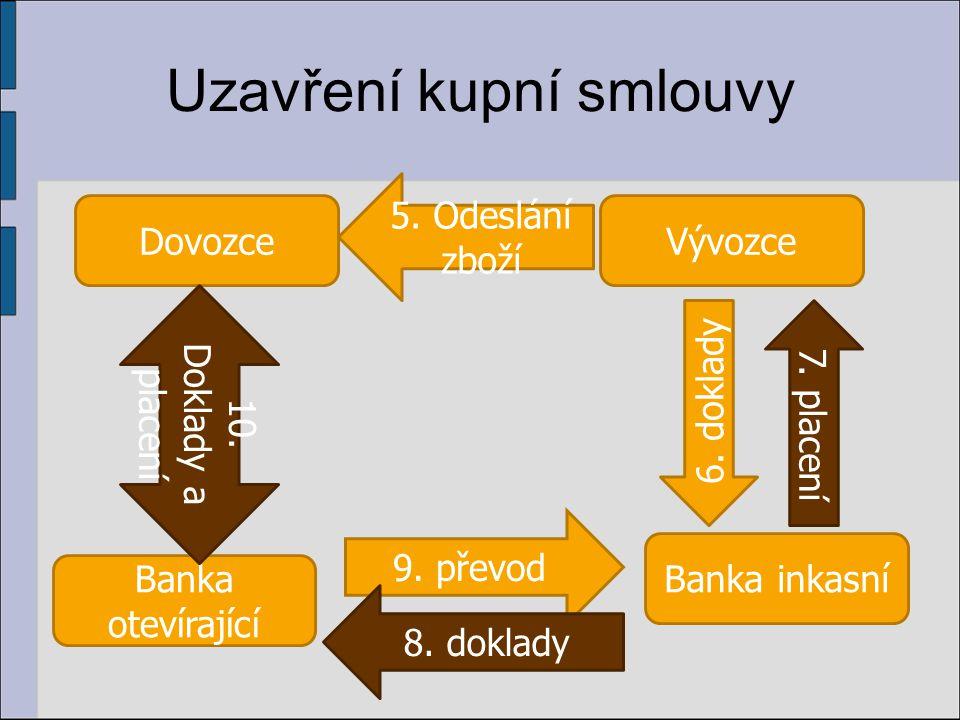 Uzavření kupní smlouvy DovozceVývozce Banka inkasní Banka otevírající 5.