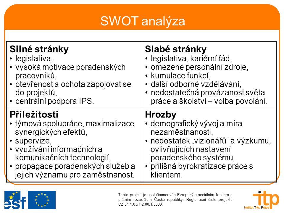 SWOT analýza Silné stránky legislativa, vysoká motivace poradenských pracovníků, otevřenost a ochota zapojovat se do projektů, centrální podpora IPS.