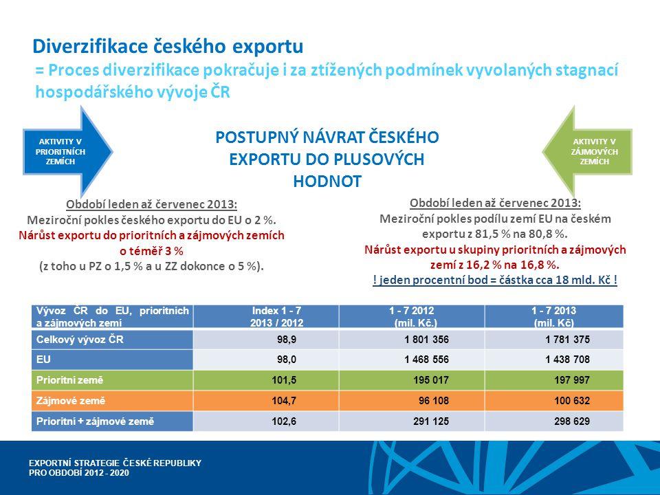 EXPORTNÍ STRATEGIE ČESKÉ REPUBLIKY PRO OBDOBÍ 2012 - 2020 Diverzifikace českého exportu AKTIVITY V PRIORITNÍCH ZEMÍCH AKTIVITY V ZÁJMOVÝCH ZEMÍCH = Pr