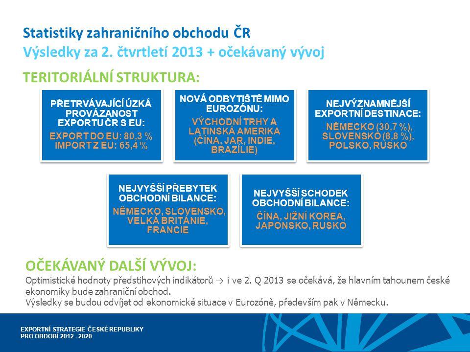 EXPORTNÍ STRATEGIE ČESKÉ REPUBLIKY PRO OBDOBÍ 2012 - 2020 Statistiky zahraničního obchodu ČR Výsledky za 2. čtvrtletí 2013 + očekávaný vývoj TERITORIÁ