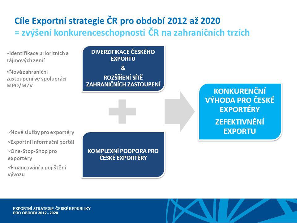 EXPORTNÍ STRATEGIE ČESKÉ REPUBLIKY PRO OBDOBÍ 2012 - 2020 Cíle Exportní strategie ČR pro období 2012 až 2020 = zvýšení konkurenceschopnosti ČR na zahr