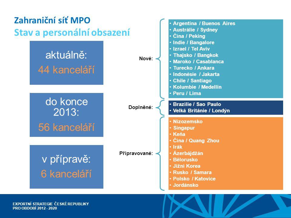 EXPORTNÍ STRATEGIE ČESKÉ REPUBLIKY PRO OBDOBÍ 2012 - 2020 Zahraniční síť MPO Stav a personální obsazení aktuálně: 44 kanceláří do konce 2013: 56 kance
