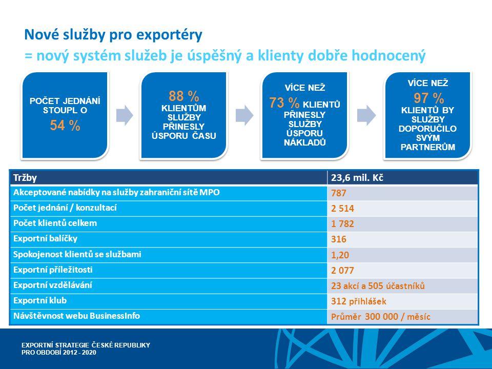 EXPORTNÍ STRATEGIE ČESKÉ REPUBLIKY PRO OBDOBÍ 2012 - 2020 Nové služby pro exportéry Tržby23,6 mil. Kč Akceptované nabídky na služby zahraniční sítě MP