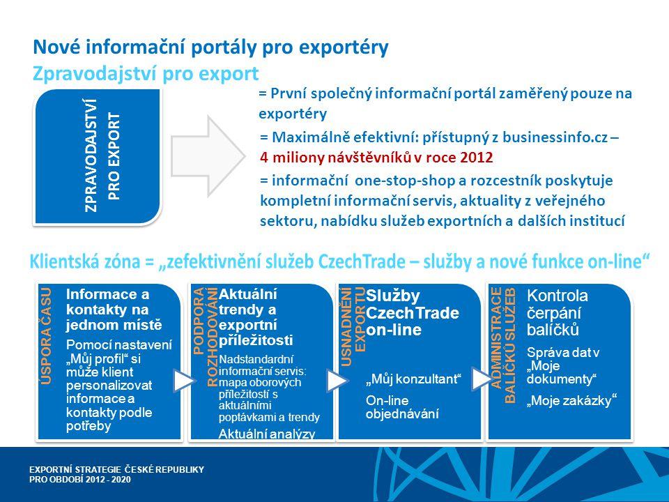 EXPORTNÍ STRATEGIE ČESKÉ REPUBLIKY PRO OBDOBÍ 2012 - 2020 Nové informační portály pro exportéry Zpravodajství pro export = První společný informační p