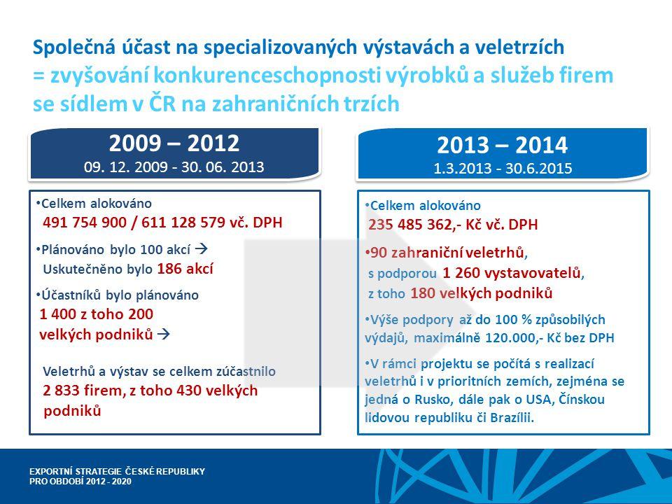 EXPORTNÍ STRATEGIE ČESKÉ REPUBLIKY PRO OBDOBÍ 2012 - 2020 Společná účast na specializovaných výstavách a veletrzích = zvyšování konkurenceschopnosti v