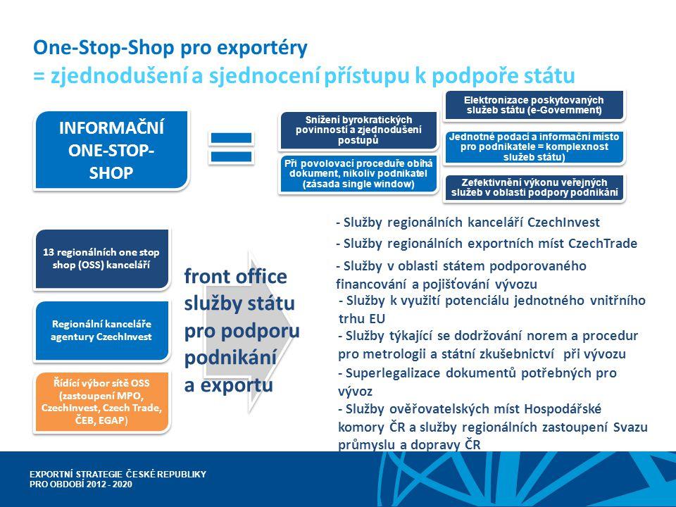 EXPORTNÍ STRATEGIE ČESKÉ REPUBLIKY PRO OBDOBÍ 2012 - 2020 One-Stop-Shop pro exportéry = zjednodušení a sjednocení přístupu k podpoře státu INFORMAČNÍ