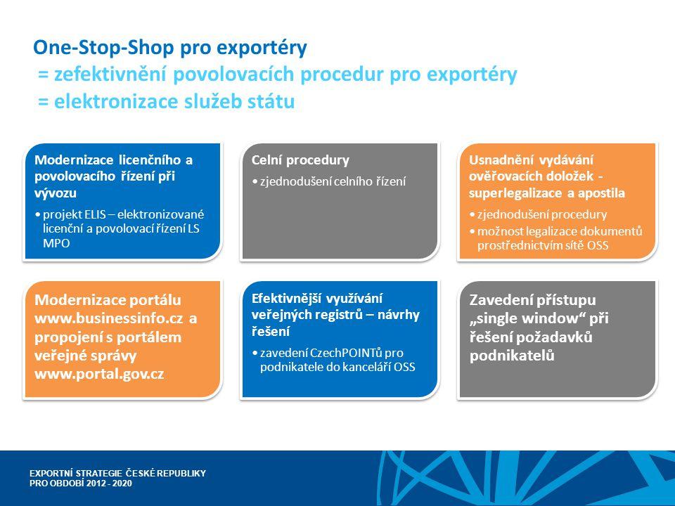 EXPORTNÍ STRATEGIE ČESKÉ REPUBLIKY PRO OBDOBÍ 2012 - 2020 One-Stop-Shop pro exportéry = zefektivnění povolovacích procedur pro exportéry = elektroniza