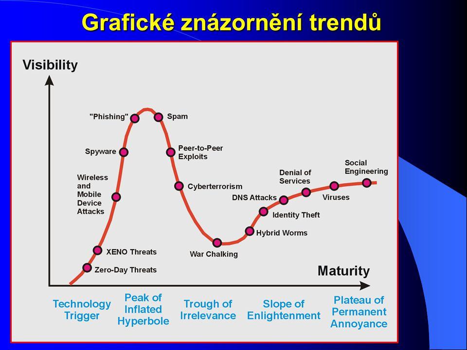Grafické znázornění trendů