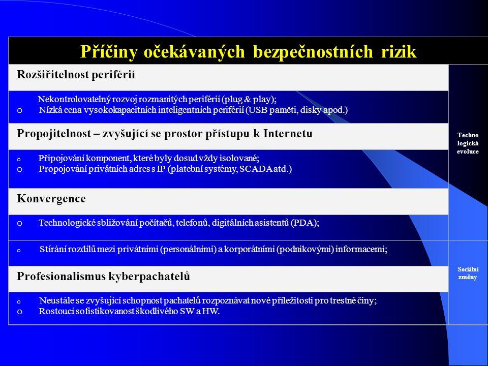 Příčiny očekávaných bezpečnostních rizik Rozšiřitelnost periférií Techno logická evoluce Nekontrolovatelný rozvoj rozmanitých periférií (plug & play);