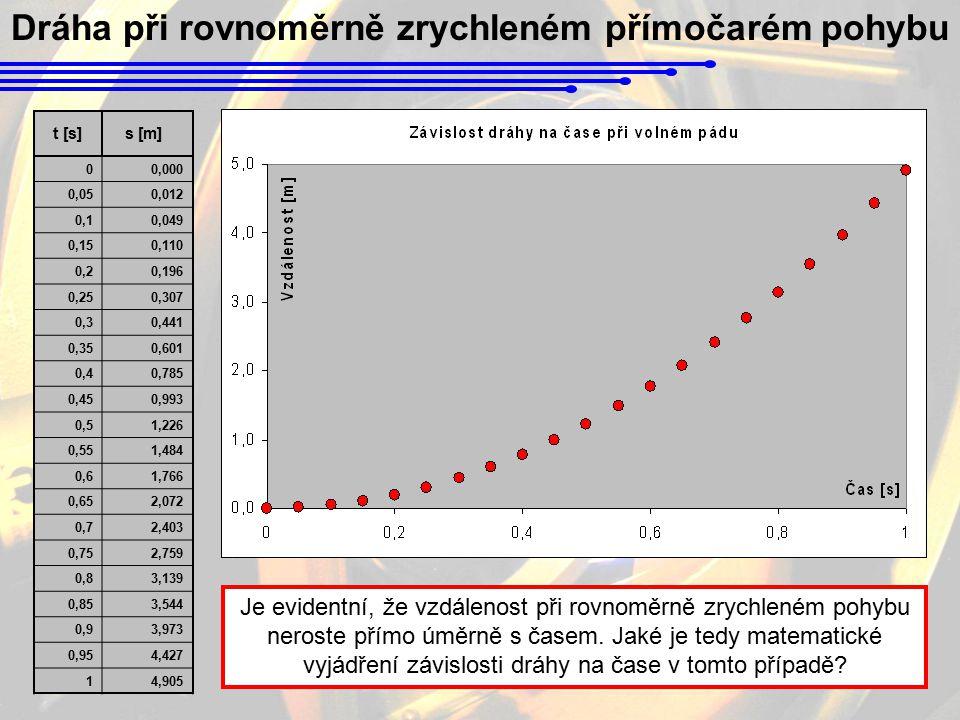 Dráha při rovnoměrně zrychleném přímočarém pohybu 00,000 0,050,012 0,10,049 0,150,110 0,20,196 0,250,307 0,30,441 0,350,601 0,40,785 0,450,993 0,51,22
