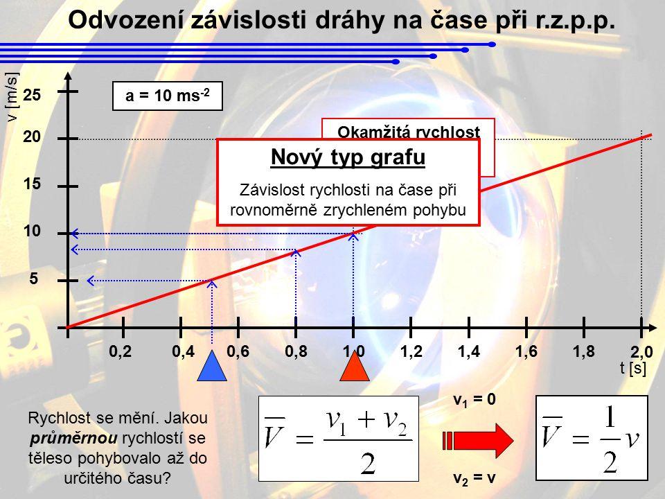 Odvození závislosti dráhy na čase při r.z.p.p. 0,20,40,60,81,01,21,41,6 5 10 15 20 1,8 25 2,0 t [s] v [m/s] a = 10 ms -2 Okamžitá rychlost v = a. t Ry