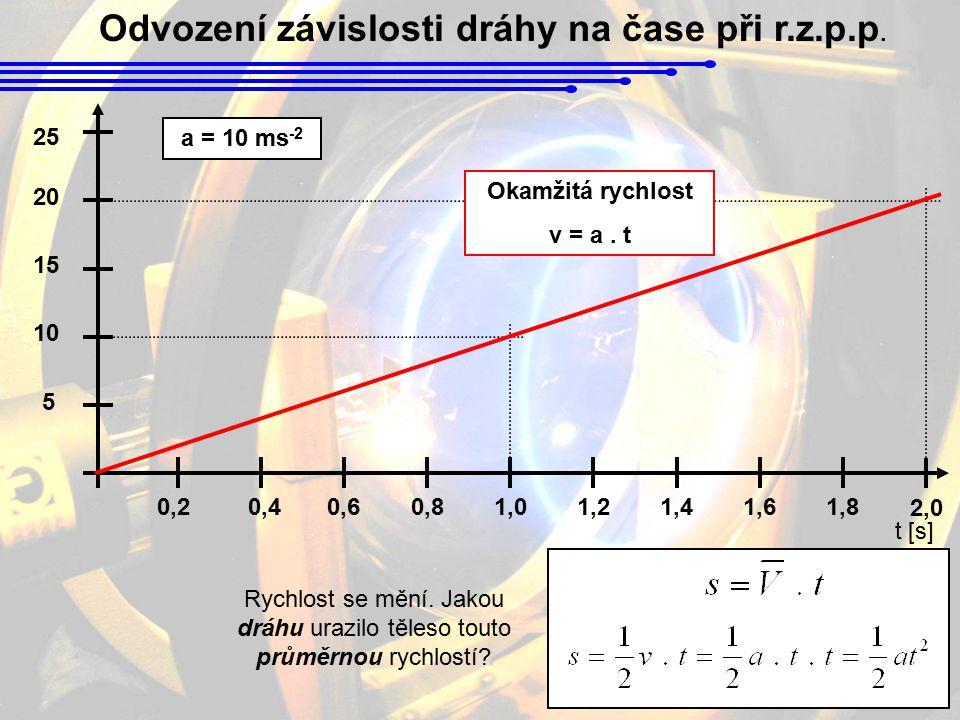 Odvození závislosti dráhy na čase při r.z.p.p. 0,20,40,60,81,01,21,41,6 5 10 15 20 1,8 25 2,0 t [s] a = 10 ms -2 Rychlost se mění. Jakou dráhu urazilo