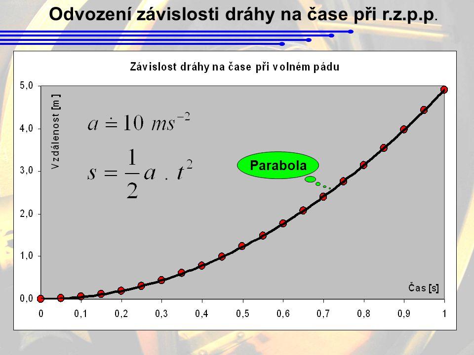 Odvození závislosti dráhy na čase při r.z.p.p. Parabola