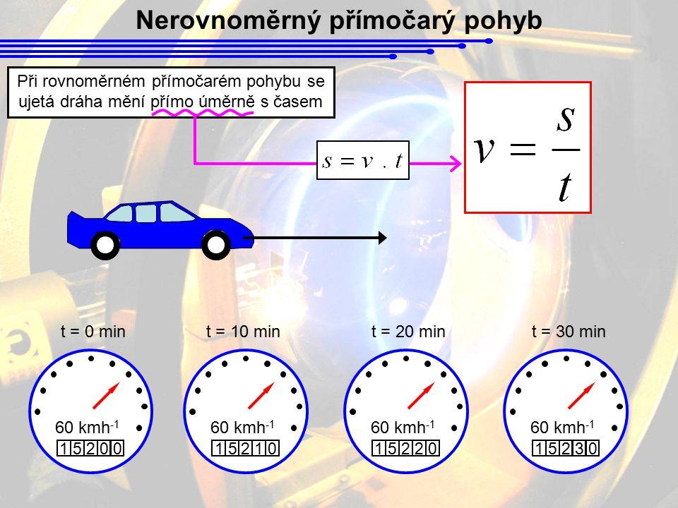 Při rovnoměrném přímočarém pohybu se ujetá dráha mění přímo úměrně s časem 60 kmh -1 15200 t = 0 mint = 10 mint = 20 mint = 30 min 60 kmh -1 15210 152