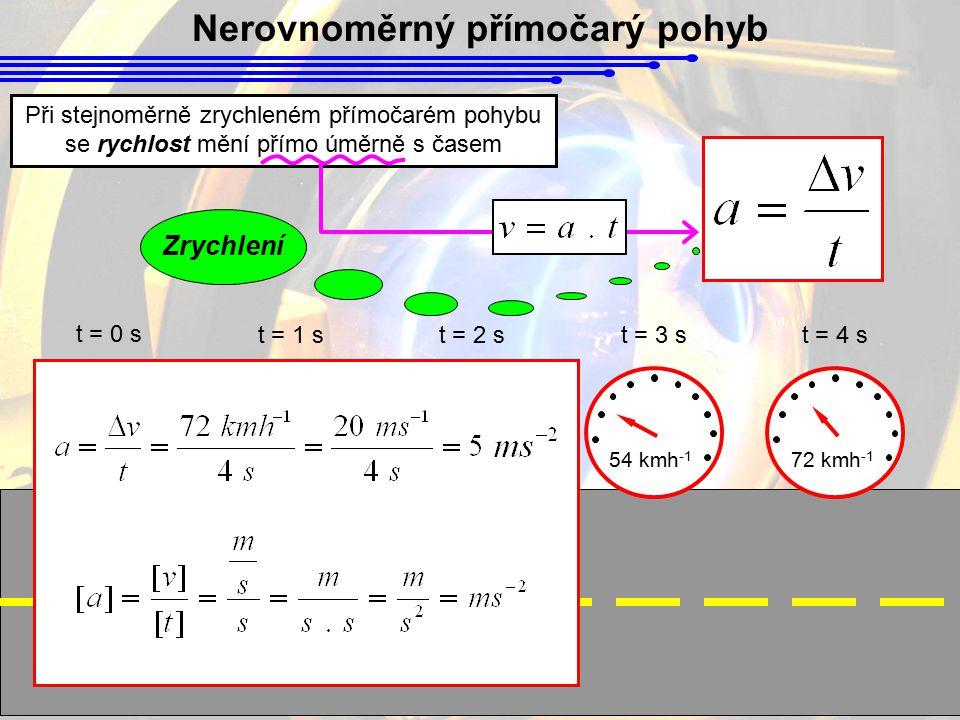 Nerovnoměrný přímočarý pohyb 0 kmh -1 18 kmh -1 36 kmh -1 54 kmh -1 72 kmh -1 t = 0 s t = 1 st = 2 st = 3 st = 4 s Při stejnoměrně zrychleném přímočar