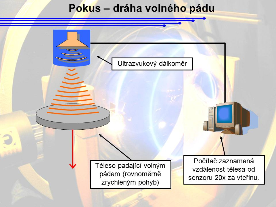 Pokus – dráha volného pádu Těleso padající volným pádem (rovnoměrně zrychleným pohyb) Ultrazvukový dálkoměr Počítač zaznamená vzdálenost tělesa od sen