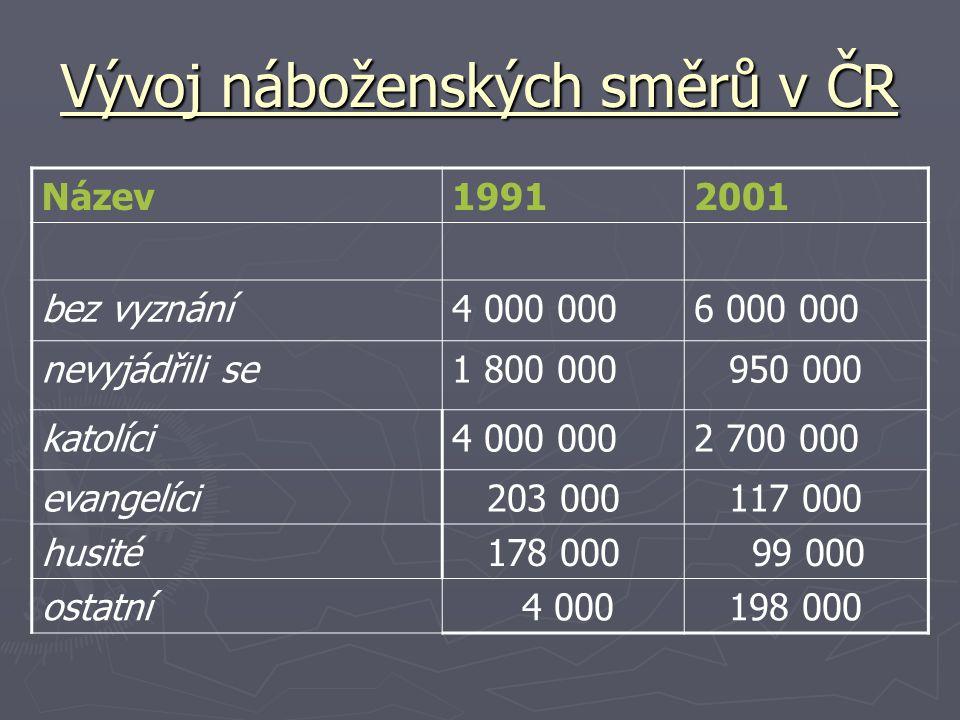 Vývoj náboženských směrů v ČR Název19912001 bez vyznání4 000 0006 000 000 nevyjádřili se1 800 000 950 000 katolíci4 000 0002 700 000 evangelíci 203 000 117 000 husité 178 000 99 000 ostatní 4 000 198 000