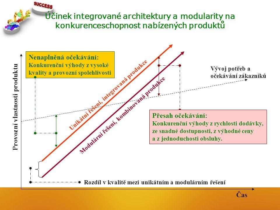 Účinek integrované architektury a modularity na konkurenceschopnost nabízených produktů Provozní vlastnosti produktu Čas Vývoj potřeb a očekávání záka