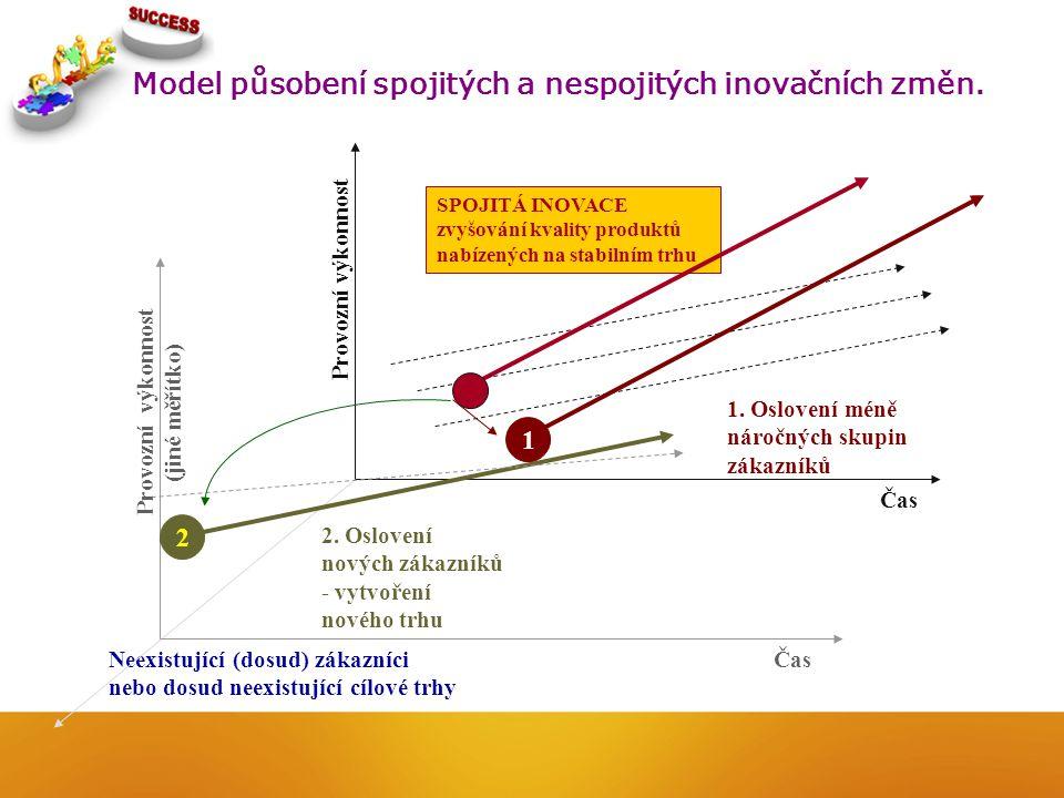 Neexistující (dosud) zákazníci nebo dosud neexistující cílové trhy SPOJITÁ INOVACE zvyšování kvality produktů nabízených na stabilním trhu Model působ