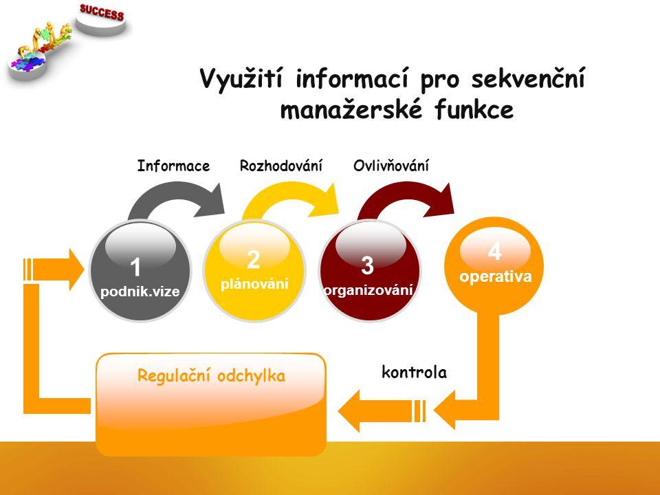 1 podnik.vize 2 plánování 3 organizování Informace Rozhodování Ovlivňování kontrola Regulační odchylka Využití informací pro sekvenční manažerské funk