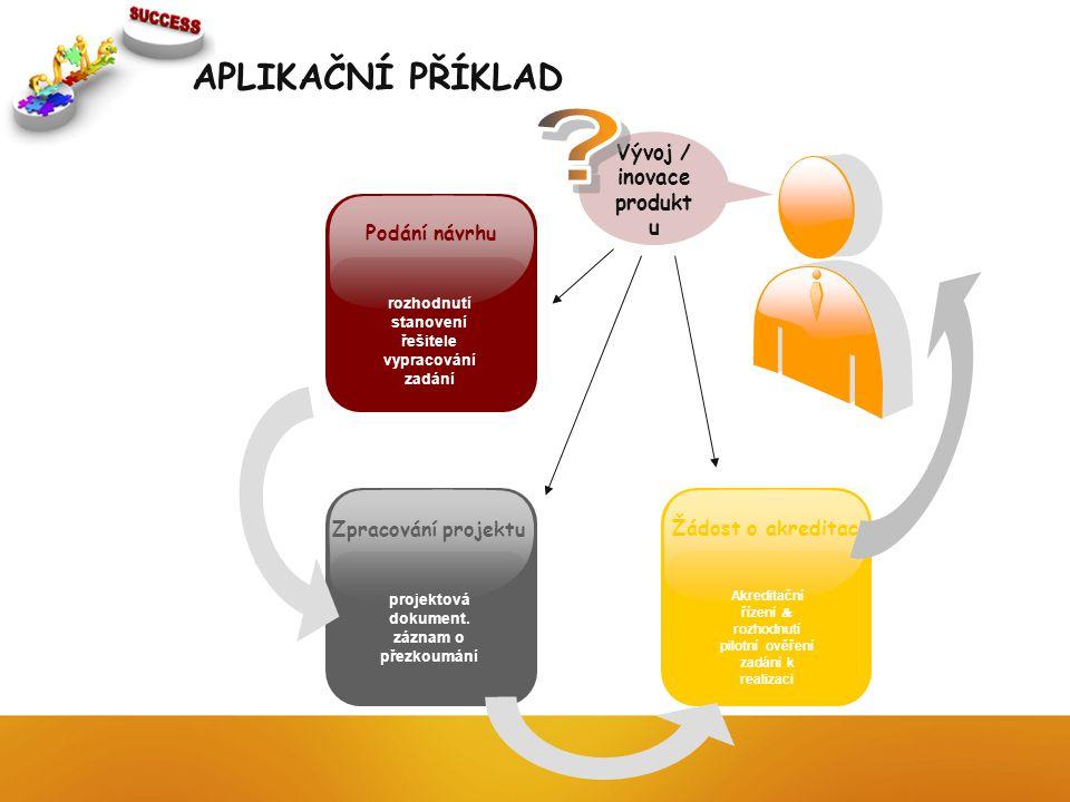 Akreditační řízení  rozhodnutí pilotní ověření zadání k realizaci Žádost o akreditaci projektová dokument. záznam o přezkoumání Zpracování projektu r