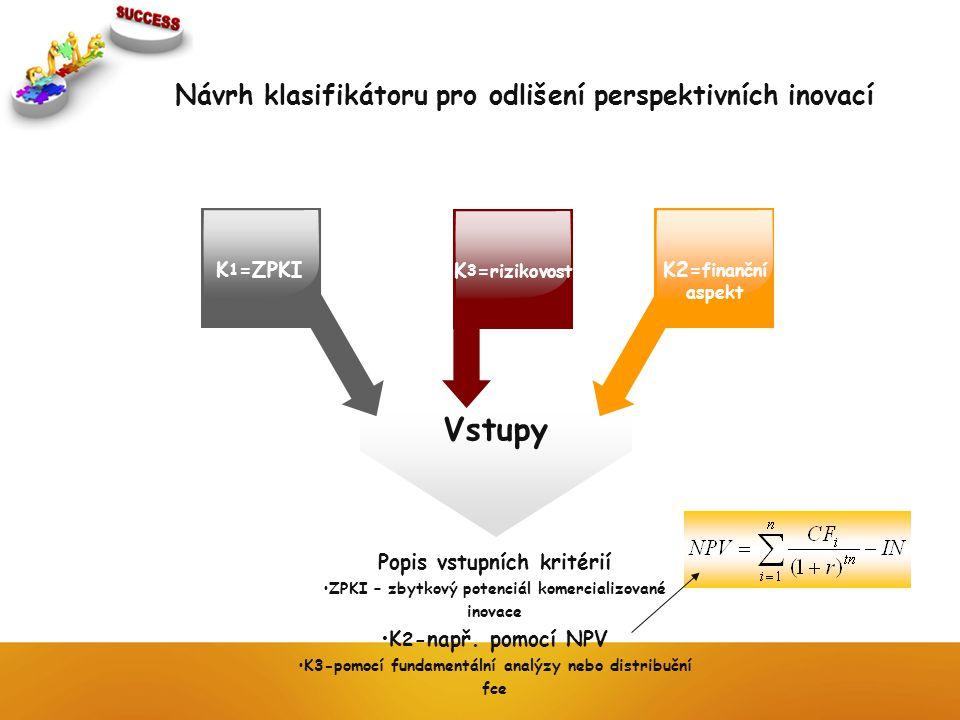 Vstupy K 1 =ZPKI K 3 = rizikovost K2= finanční aspekt Popis vstupních kritérií ZPKI – zbytkový potenciál komercializované inovace K 2 -např. pomocí NP