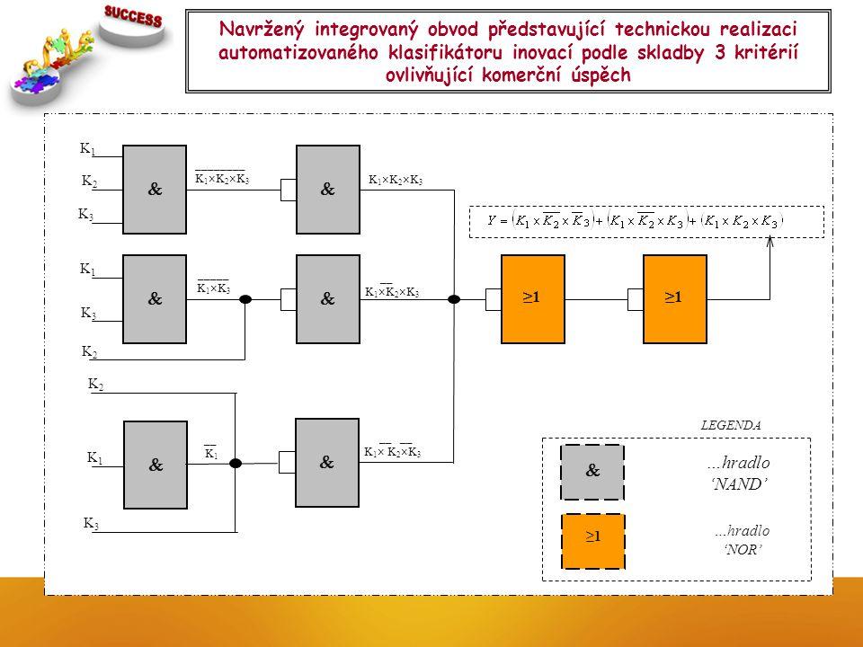 Navržený integrovaný obvod představující technickou realizaci automatizovaného klasifikátoru inovací podle skladby 3 kritérií ovlivňující komerční úsp