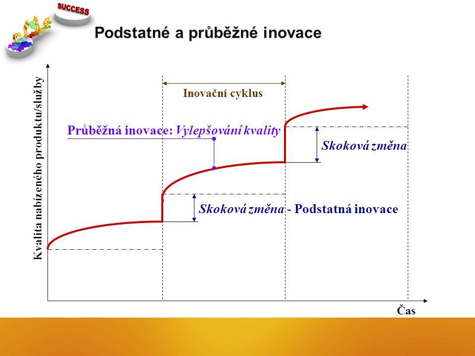 Podstatné a průběžné inovace Kvalita nabízeného produktu/služby Čas Skoková změna - Podstatná inovace Skoková změna Inovační cyklus Průběžná inovace: