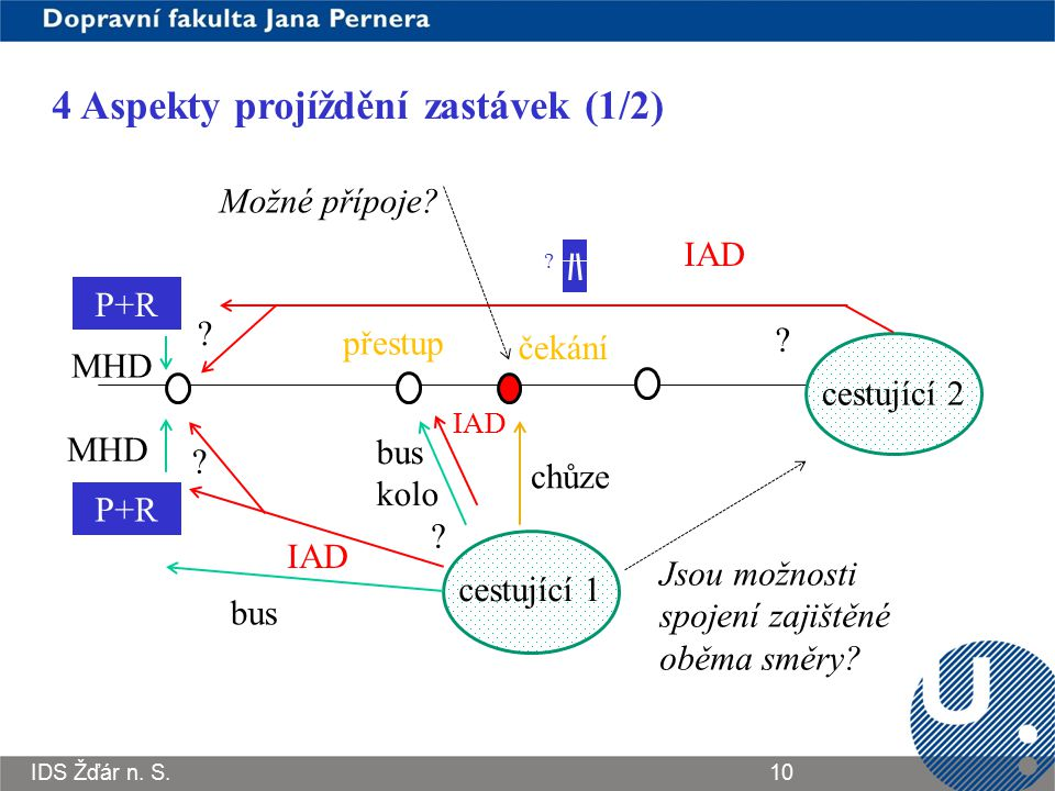 IDS Žďár n. S.10 4 Aspekty projíždění zastávek (1/2) cestující 1 chůze bus kolo bus MHD P+R IAD ? ? P+R MHD cestující 2 ? ? Jsou možnosti spojení zaji