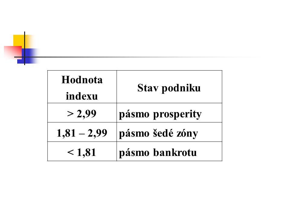 Hodnota indexu Stav podniku > 2,99pásmo prosperity 1,81 – 2,99pásmo šedé zóny < 1,81pásmo bankrotu