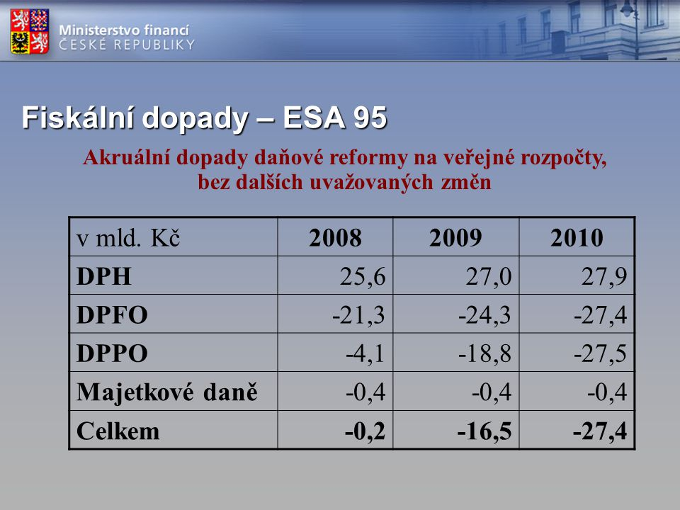 Fiskální dopady – ESA 95 v mld.