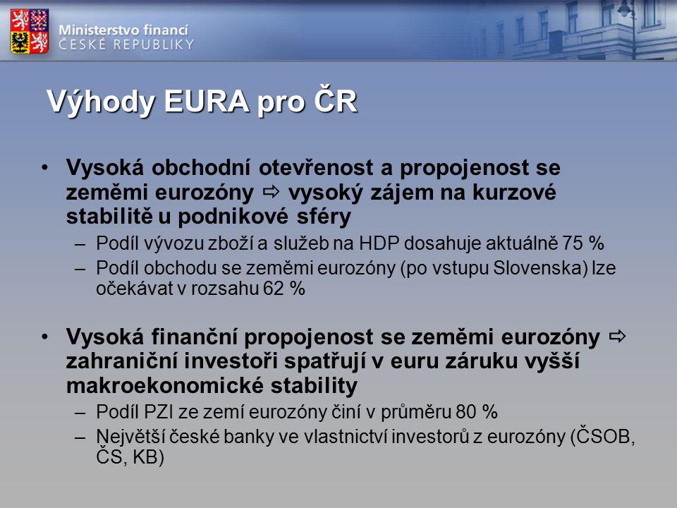 Výhody EURA pro ČR Vysoká obchodní otevřenost a propojenost se zeměmi eurozóny  vysoký zájem na kurzové stabilitě u podnikové sféry –Podíl vývozu zboží a služeb na HDP dosahuje aktuálně 75 % –Podíl obchodu se zeměmi eurozóny (po vstupu Slovenska) lze očekávat v rozsahu 62 % Vysoká finanční propojenost se zeměmi eurozóny  zahraniční investoři spatřují v euru záruku vyšší makroekonomické stability –Podíl PZI ze zemí eurozóny činí v průměru 80 % –Největší české banky ve vlastnictví investorů z eurozóny (ČSOB, ČS, KB)